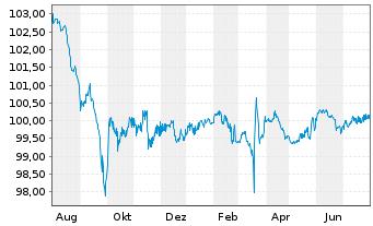 Chart Allianz SE FLR-Med.Ter.Nts.v.13(23/unb.) - 1 Jahr