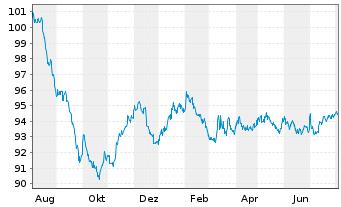 Chart Allianz SE FLR-Sub.MTN.v.2017(2027/2047) - 1 Jahr
