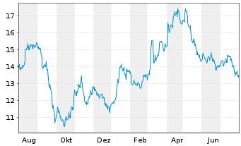 Chart Aumann AG - 1 Jahr