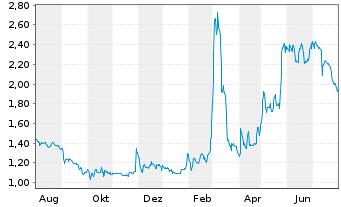 Chart Voltabox AG - 1 Jahr