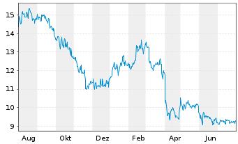 Chart Noratis AG - 1 Jahr