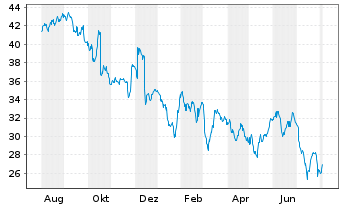 Chart Software AG - 1 Jahr