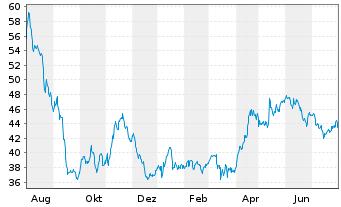 Chart Dermapharm Holding SE - 1 Jahr