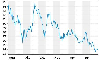 Chart Allgeier SE - 1 Jahr