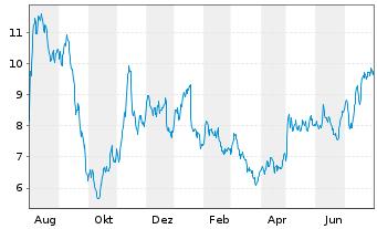 Chart AUTO1 Group SE - 1 Jahr