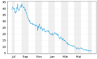 Chart Westwing Group AG - 1 Jahr