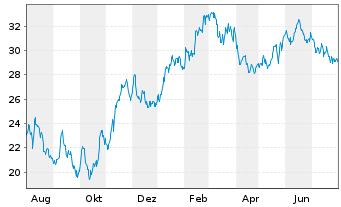 Chart JENOPTIK AG - 1 Jahr