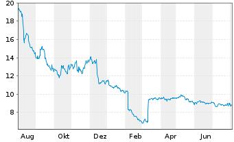 Chart SYNLAB AG - 1 Jahr