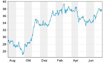 Chart FUCHS PETROLUB SE VZ - 1 Jahr