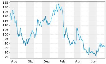Chart Nagarro SE - 1 Jahr