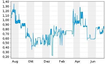 Chart Air Berlin PLC EO-Schuldverschr. 2011(18) - 1 Jahr