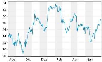 Chart BASF SE - 1 Jahr