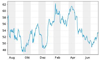 Chart Bayer AG - 1 Jahr