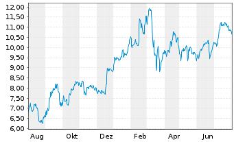 Chart Commerzbank AG - 1 Jahr
