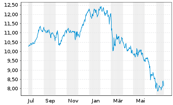 Chart E.ON SE - 1 Jahr
