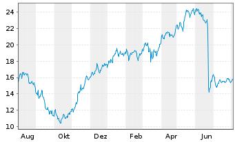 Chart Siemens Energy AG - 1 Jahr