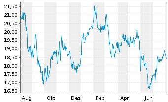 Chart Evonik Industries AG - 1 Jahr
