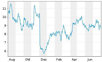 Chart flatexDEGIRO AG - 1 Jahr