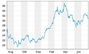 Chart HENSOLDT AG - 1 Jahr