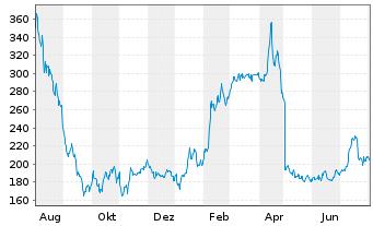 Chart Hapag-Lloyd AG - 1 Jahr
