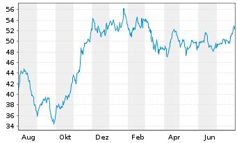 Chart JOST Werke AG - 1 Jahr