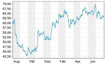 Chart Knorr-Bremse AG - 1 Jahr