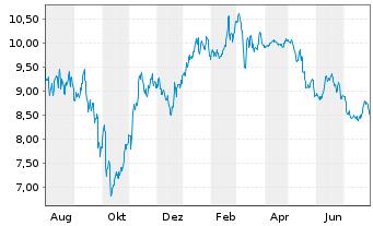 Chart Klöckner & Co SE - 1 Jahr