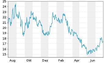 Chart K+S Aktiengesellschaft - 1 Jahr
