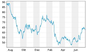 Chart LEG Immobilien AG - 1 Jahr