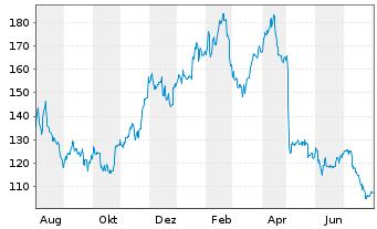 Chart New Work SE - 1 Jahr