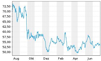 Chart Porsche Automobil Holding SE - 1 Jahr