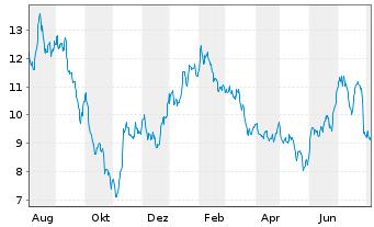 Chart PATRIZIA Immobilien AG - 1 Jahr