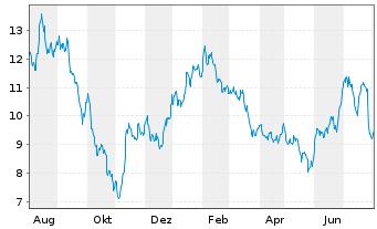 Chart PATRIZIA AG - 1 Jahr