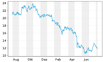Chart PATRIZIA Immobilien AG - 1 Year