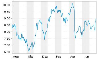Chart ProSiebenSat.1 Media SE - 1 Jahr