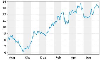 Chart SAF HOLLAND SE - 1 Jahr