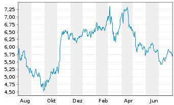 Chart Schaeffler AG VZ - 1 Jahr