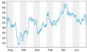 Chart Siemens Healthineers AG - 1 Jahr