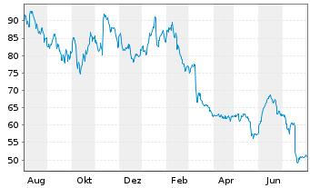 Chart STRATEC SE - 1 Jahr