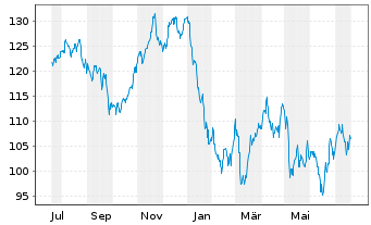 Chart Symrise AG - 1 Jahr