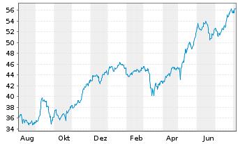 Chart Talanx AG - 1 Jahr