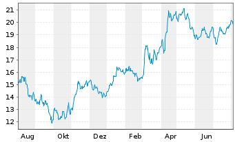 Chart TRATON SE - 1 Jahr
