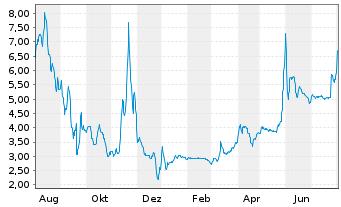 Chart Uniper SE - 1 Jahr