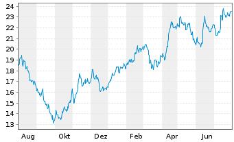 Chart Wacker Neuson SE - 1 Jahr