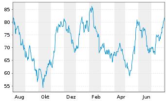 Chart Siltronic AG - 1 Jahr