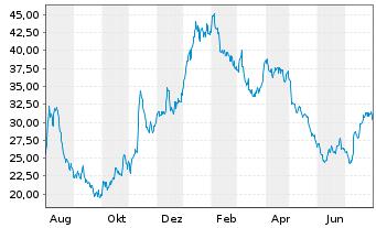 Chart Zalando SE - 1 Jahr