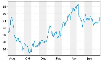 Chart Zeal Network SE - 1 Jahr