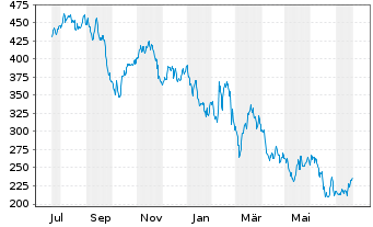 Chart Rockwool International A/S - 1 Jahr