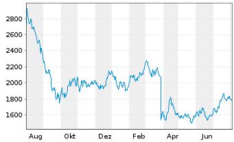 Chart A.P.Moeller-Mærsk A/S - 1 Jahr