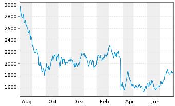 Chart A.P.Moeller-Mærsk A/S B - 1 Jahr